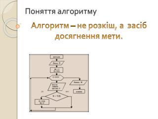 Поняття алгоритму