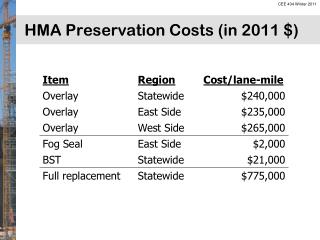 HMA Preservation Costs (in  2011  $)
