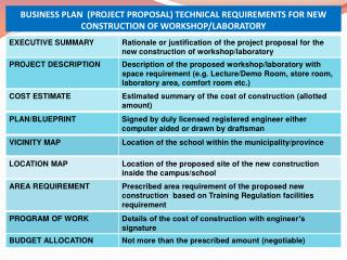 4 techl requirement business plan
