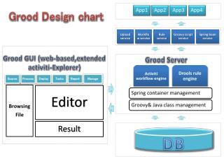 Grood  GUI  ( web- based,extended activiti -Explorer)