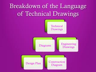 Breakdown of the Language of Technical Drawings