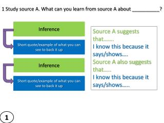 Source A suggests that……. I know this because it says/shows…. Source A also suggests that…..