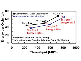 Functional Test with 10% V CC  Droop 2-Cycle Response Time for Adaptive Clock Distribution