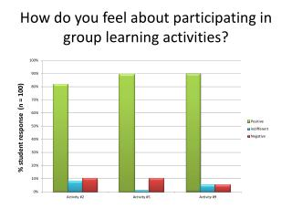 How do you feel about participating in group learning activities?