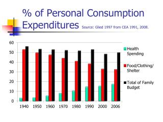 % of Personal Consumption Expenditures  Source:  Glied  1997 from CEA  1991, 2008.