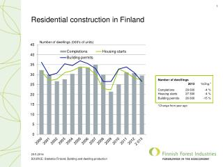 Residential construction in Finland