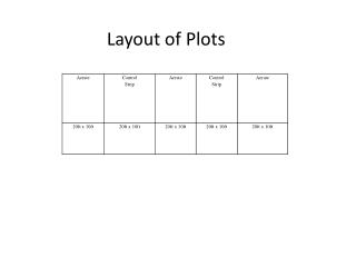 Layout of Plots