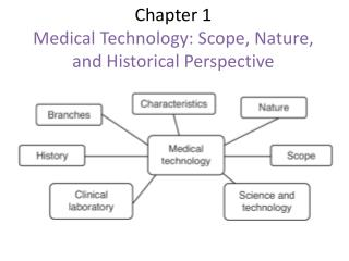 Chapter 1 Medical Technology: Scope, Nature, and Historical Perspective