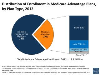 Distribution of Enrollment in Medicare Advantage Plans, by Plan Type, 2012