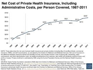 net cost of private health insurance including administrative costs per person covered 1987 2011 healthcosts