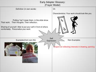 Early Adopter Glossary:  (Frayer Model )