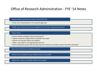 Office of Research Administration - FYE '14 Notes