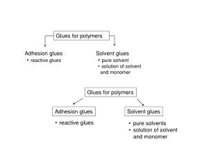 Glues for polymers