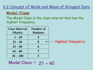 6.2 Concept of Mode and Mean of Grouped Data