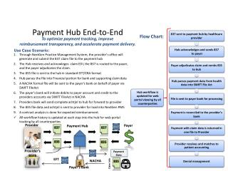 Payment Hub End-to-End