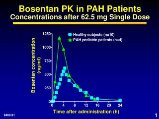 Bosentan PK in PAH Patients Concentrations after 62.5 mg Single Dose