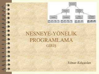 NESNEYE-Y NELIK PROGRAMLAMA GIRIS
