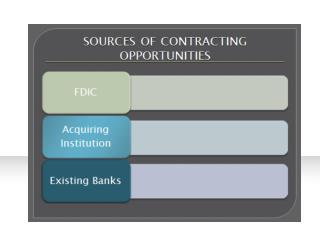 APPROACHING THE ACQUIRING INSTITUTION FOR CONTRACTING OPPORTUNITIES