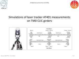 Simulations of laser tracker AT401 measurements  on TM0 CLIC girders