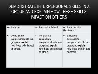 Demonstrate interpersonal skills in a group and explain how these skills impact on others