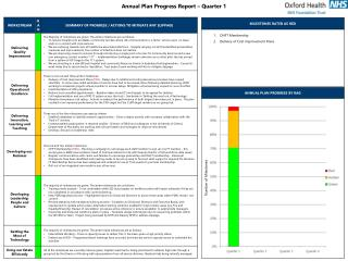 Annual Plan Progress Report – Quarter 1
