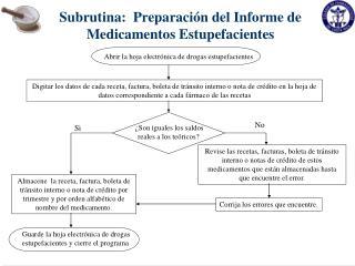 Subrutina:  Preparaci n del Informe de Medicamentos Estupefacientes