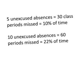 5 unexcused absences = 30 class periods missed