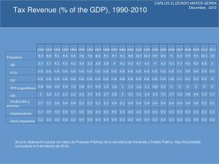 Tax Revenue  (% of  the  GDP), 1990-2010