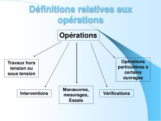 Définitions relatives aux opérations