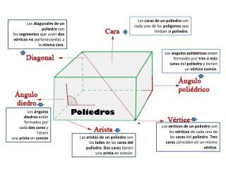 Las� caras de un poliedro �son cada uno de los� pol�gonos �que limitan al� poliedro .