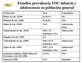 Estudios prevalencia TOC infancia y adolescencia en poblaci�n general