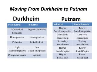 Moving From Durkheim to Putnam