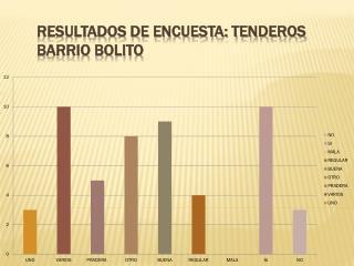 RESULTADOS DE ENCUESTA: TENDEROS BARRIO BOLITO