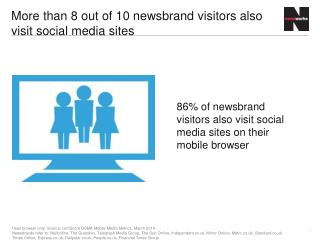More than 8 out of 10 newsbrand visitors also visit social media sites