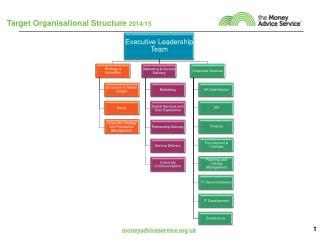 Target Organisational Structure  2014/15