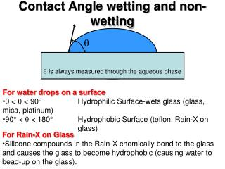 Contact Angle wetting and non-wetting