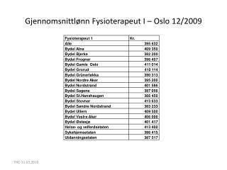 Gjennomsnittlønn Fysioterapeut I – Oslo 12/2009