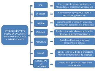 ENTIDADES DE VISTO BUENO EN COLOMBIA PARA IMPORTACIONES Y EXPORTACIONES