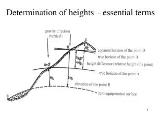 Determination of heights � essential terms