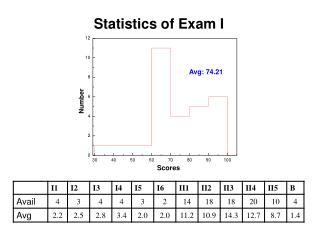 Statistics of Exam I