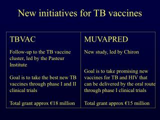 New initiatives for TB vaccines