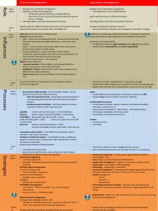 strategic  role of financial  management objectives  of financial management