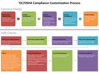 TJC/OSHA Compliance Customization Process