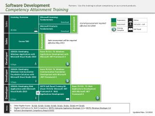 Software Development Competency Attainment Training