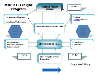 MAP 21  -  Freight Program