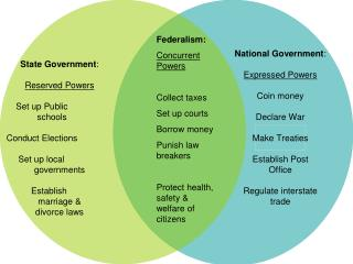 Federalism: Concurrent        Powers Collect taxes Set up courts Borrow money Punish law breakers