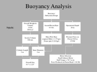 Buoyancy Analysis