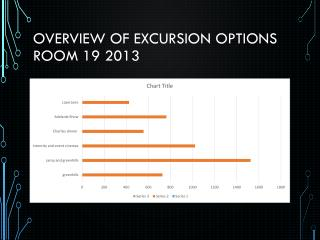 Overview of excursion options Room 19 2013