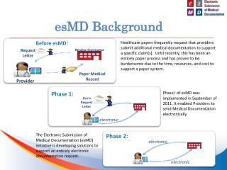 esMD Background