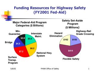Funding Resources for Highway Safety  (FY2001 Fed-Aid)